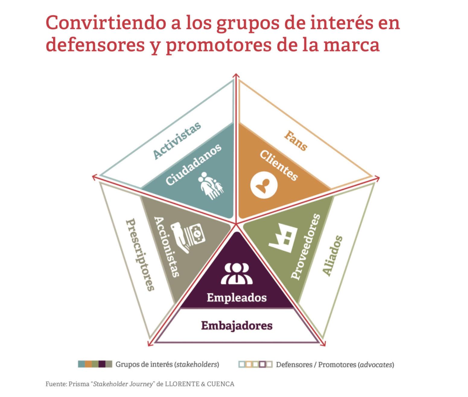 GruposInterés